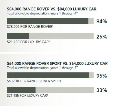landrover-tax-chart-2016
