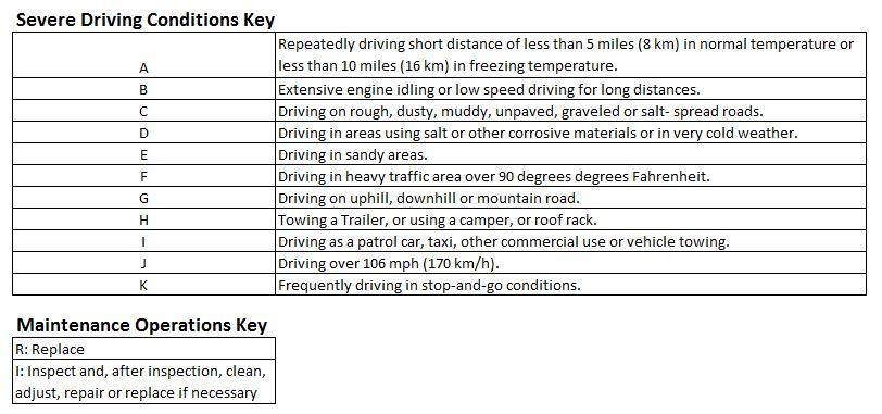 Kia Maintenance Under Severe Usage Conditions Key