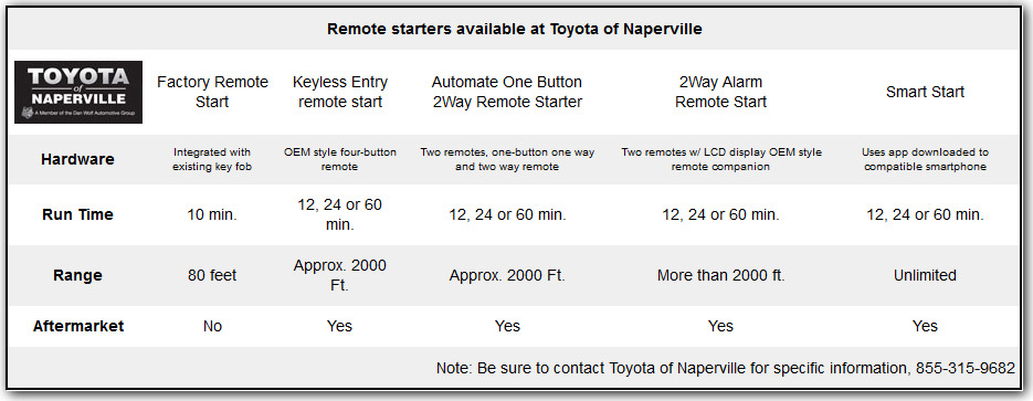 Toyota Remote Starters