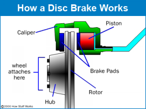 Disc Brake Diagram