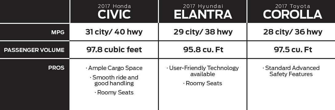 2017 Honda Civic Comparison