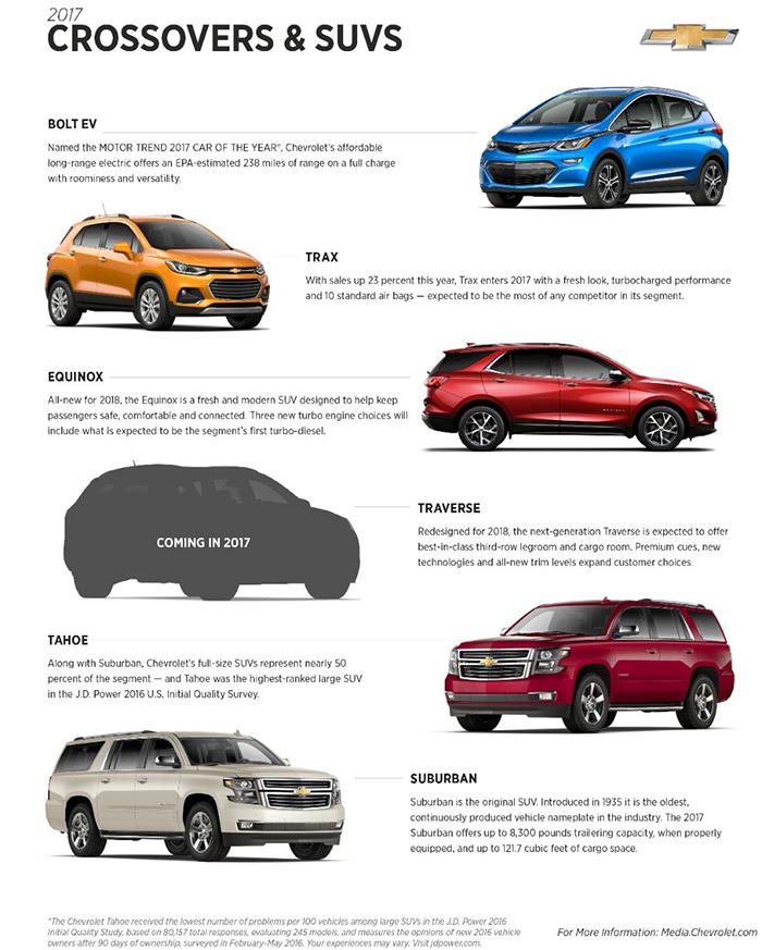 Chevrolet Crossovers Garber